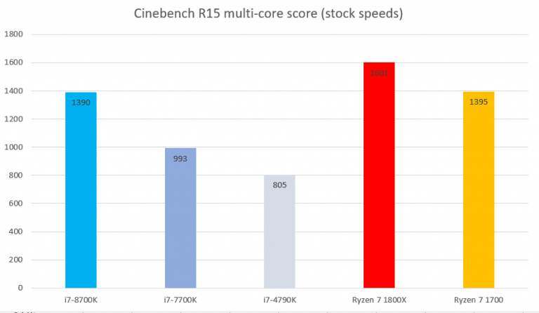 i7 8700k cinebench multi core