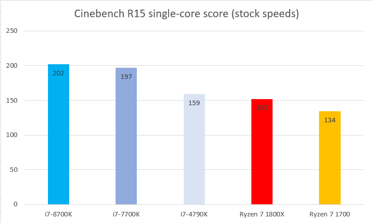 i7 8700k cinebench single core
